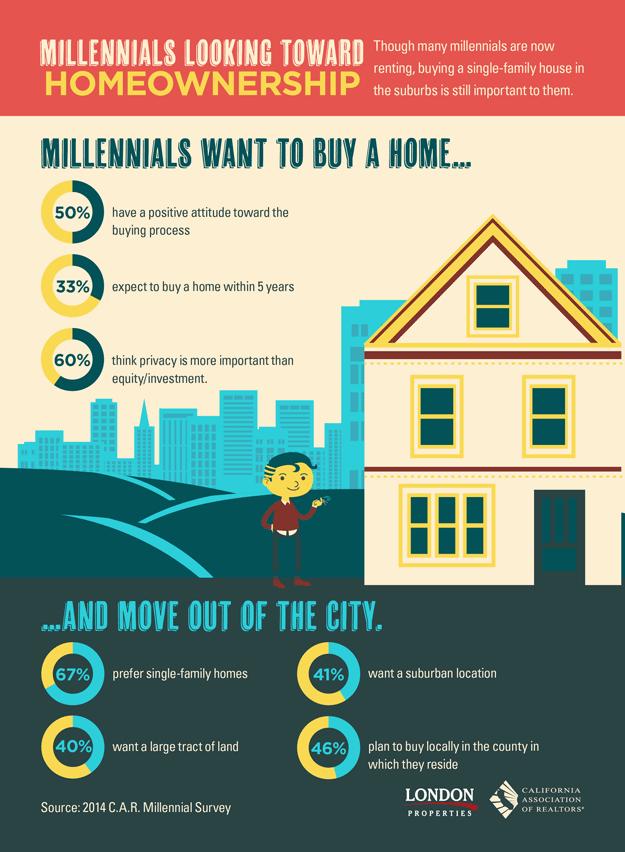 Millennials Looking Toward Homeownership